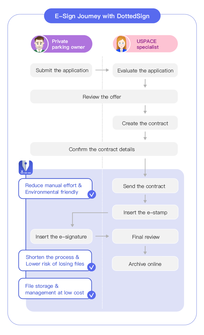 Contract signing process before vs. after using DottedSign