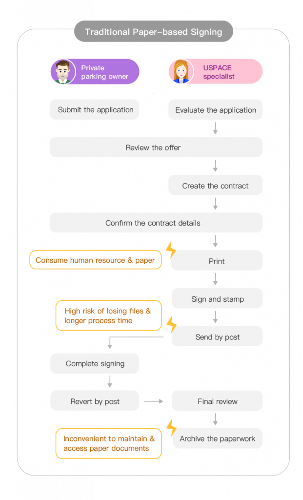 Contract signing process before using DottedSign