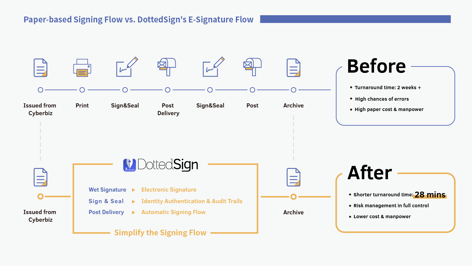 Workflow Optimization with DottedSign